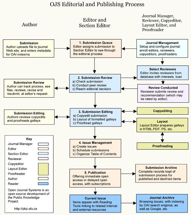 ขั้นตอนการตีพิมพ์และเผยแพร่ของระบบ